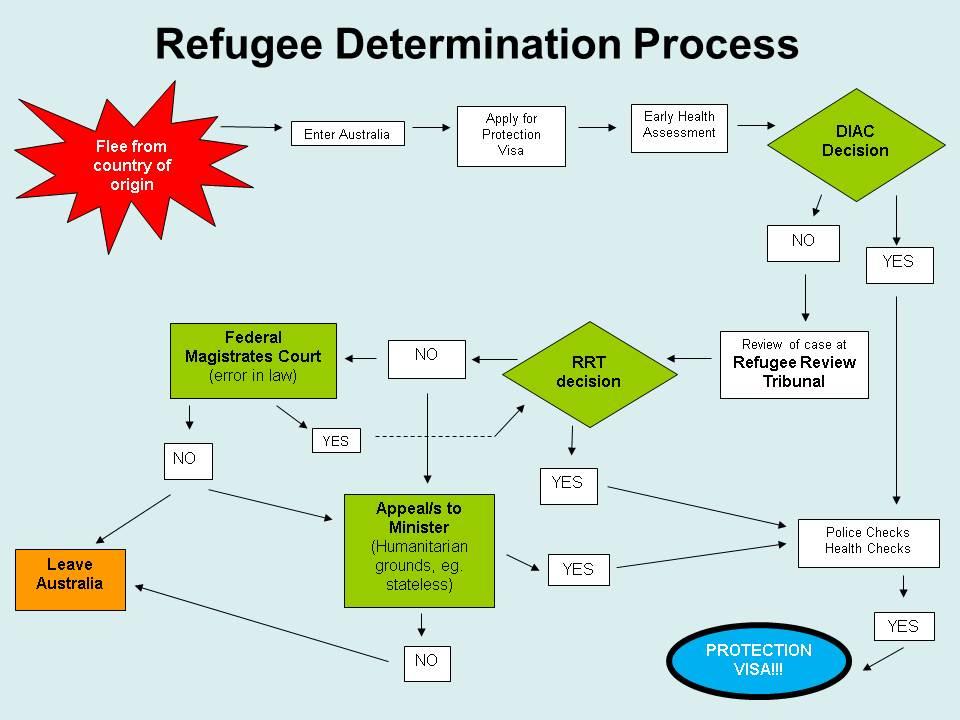 external image refugee_determination_process.jpg