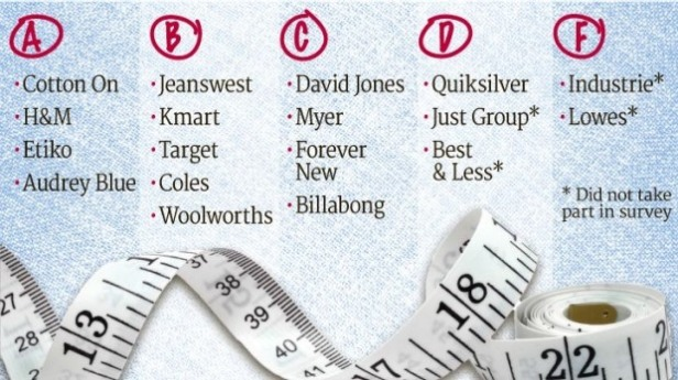 A snapshot of Baptist World Aid's grading of big brands